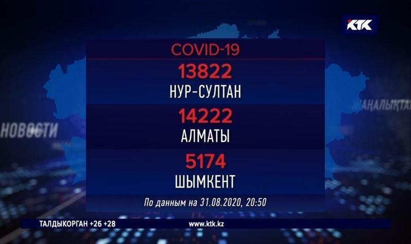 В Шымкенте, Кызылординской и Мангистауской областях за сутки не выявлено ни одного зараженного
