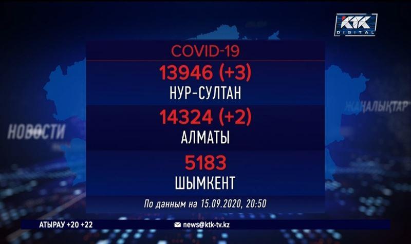 В трех казахстанских мегаполисах всплеска COVID-19 нет