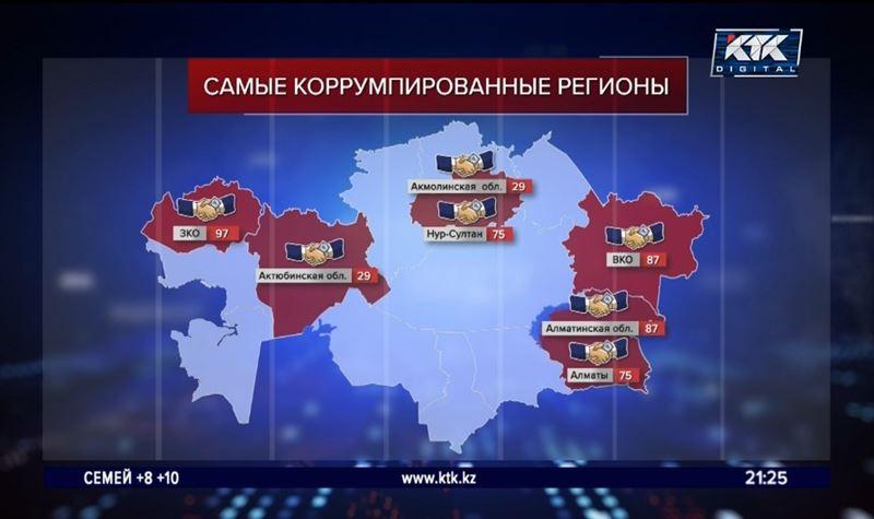 ЗКО назвали самым коррумпированным регионом