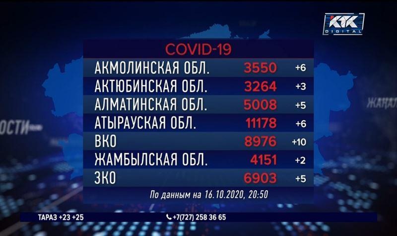 272 человека заболели ковидом и пневмонией за сутки