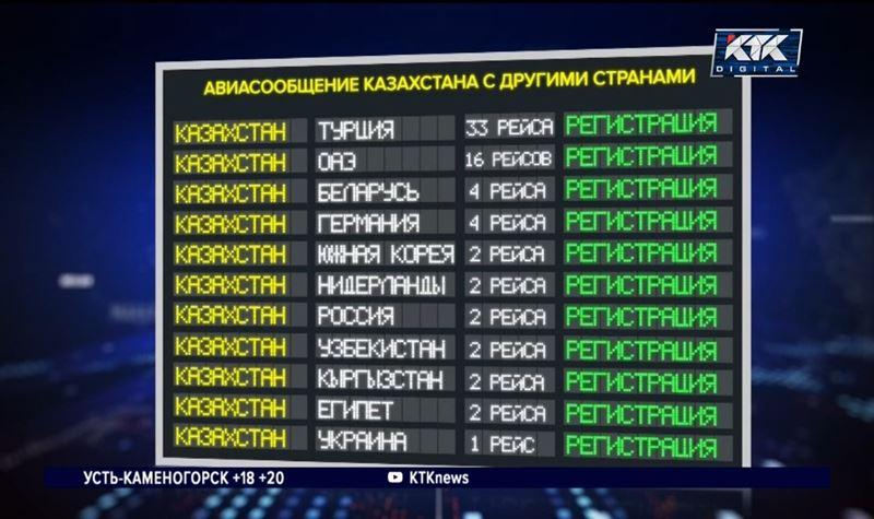 Казахстанцам доступны 11 стран, для возвращения домой нужно пройти ПЦР-тест