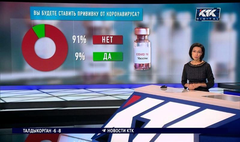 Казахстанцы не хотят ставить прививку от коронавируса