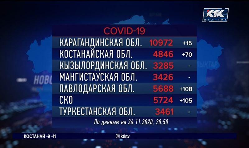 Почти 127 тысяч казахстанцев заразились КВИ