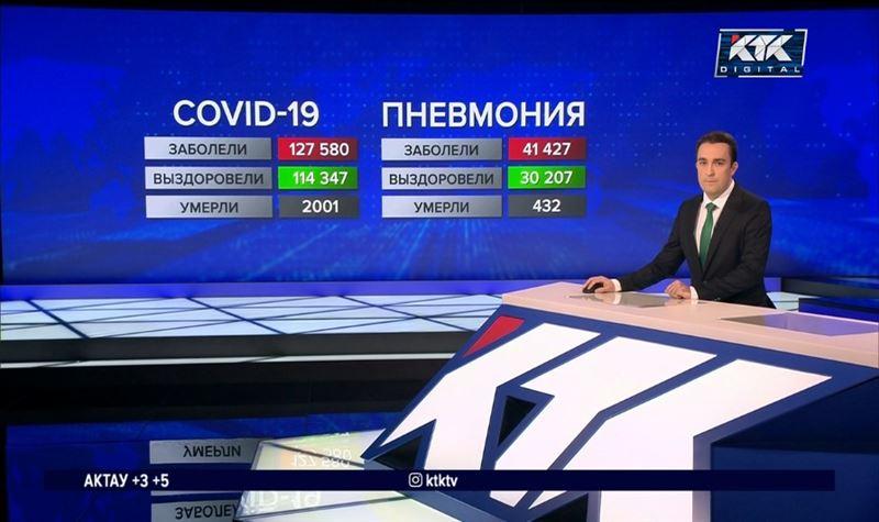 Алматы и ВКО – лидеры по числу летальных случаев от COVID-19 за неделю