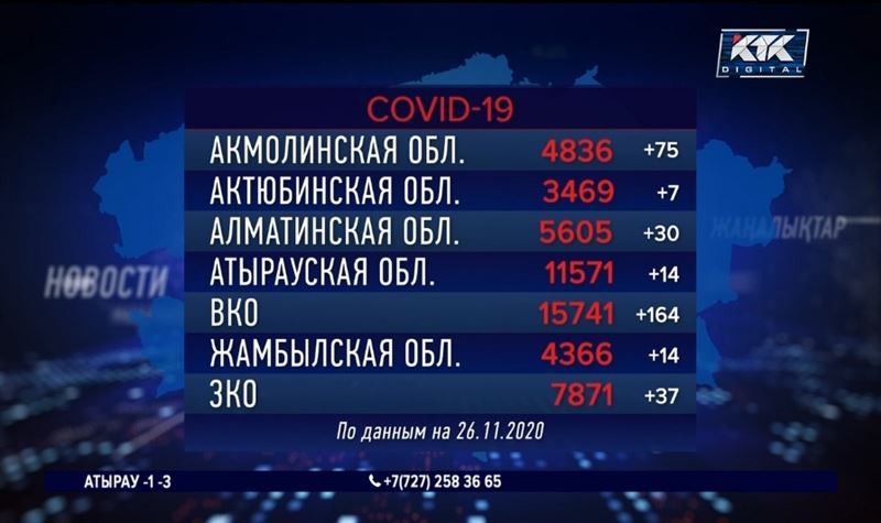 За сутки в Алматы и в столице заразилось КВИ по 77 человек
