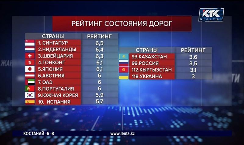 Казахстан занял 93-е место по состоянию дорог