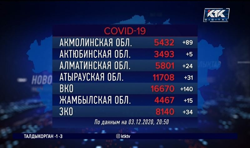Число казахстанцев с COVID-19 приближается к 134 тысячам