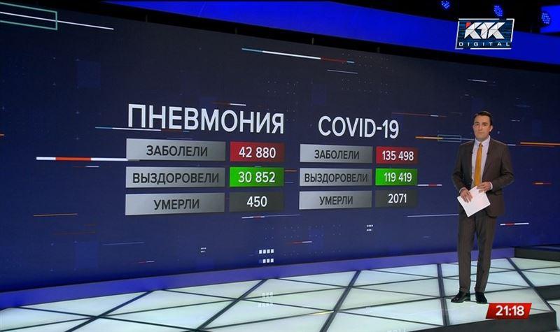 В Казахстане продолжает расти число больных пневмонией