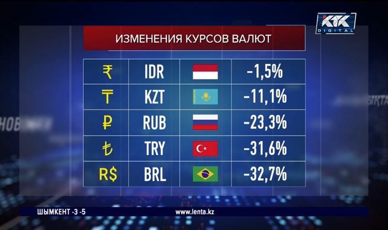 Тенге оказался вдвое крепче рубля