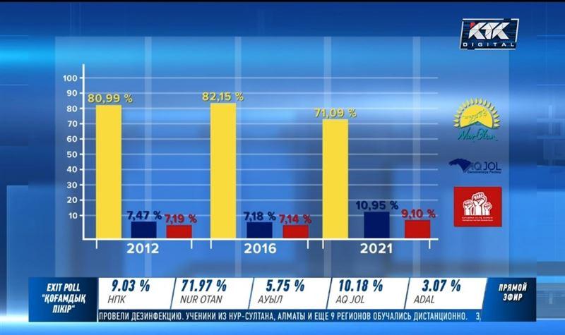 Сколько процентов голосов набрали победившие партии на предыдущих выборах