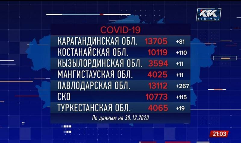 В Павлодарской области растет число зараженных ковидом