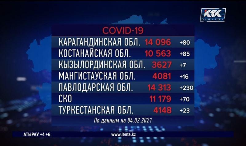 В Кызылординской области самый низкий суточный прирост по ковиду