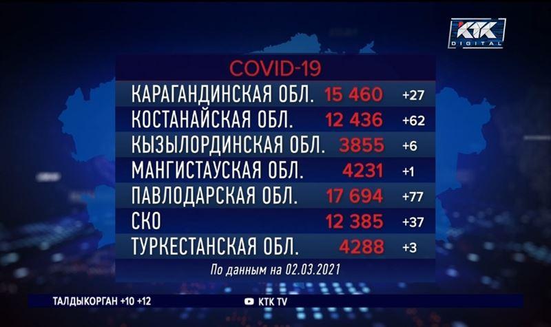 В Алматинской области вводятся жесткие карантинные ограничения