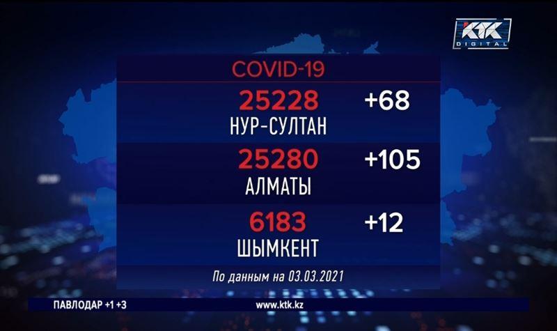Алматы остается лидером по заражаемости COVID-19