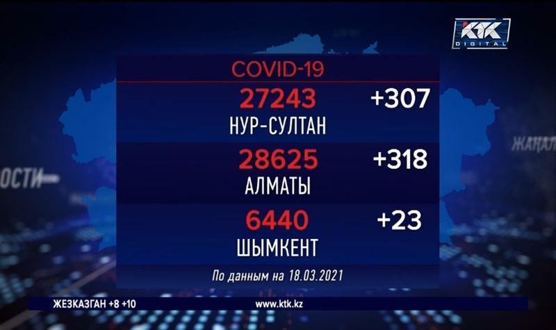 На Алматы и Нур-Султан приходится половина новых ковид-положительных