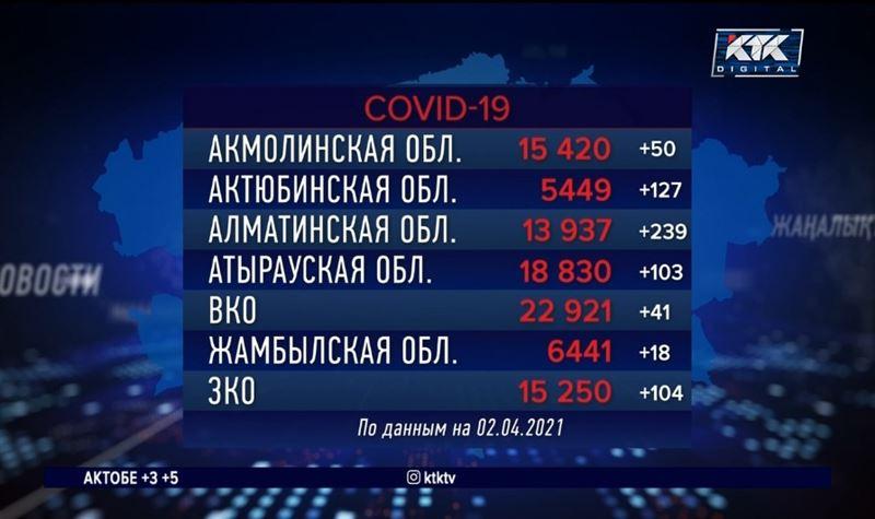 В Казахстане зафиксирован всплеск заражаемости COVID-19