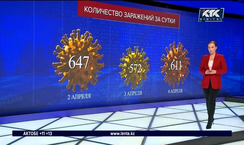 Алматы ставит рекорд по приросту ковид-положительных