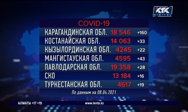 В Казахстане новый рекорд по суточному приросту ковид-положительных