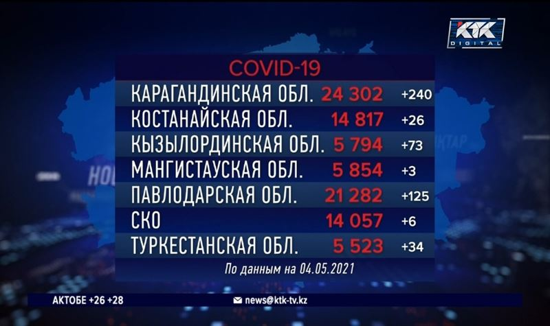 В Мангистауской и Северо-Казахстанской областях минимальный показатель по заболеваемости ковидом за сутки