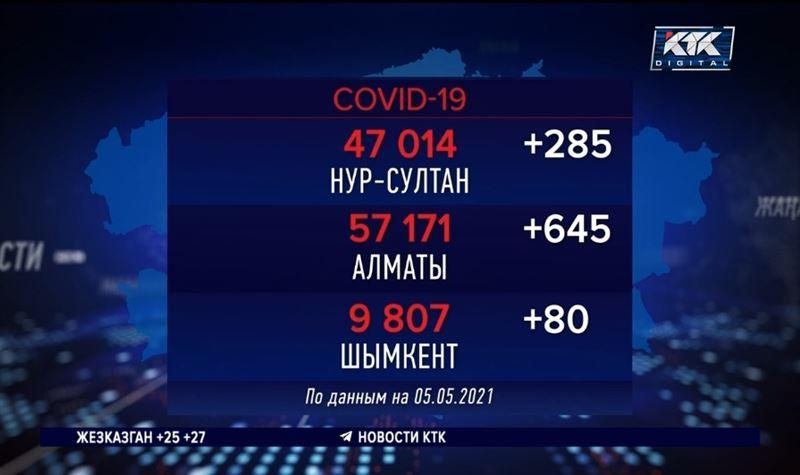 Алматы опережает регионы по количеству инфицированных ковидом