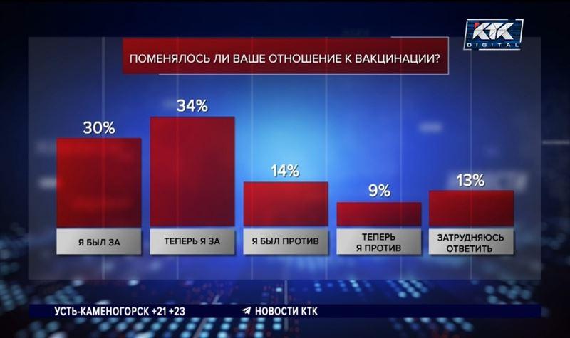 34% казахстанцев изменили свое отношение к вакцинации