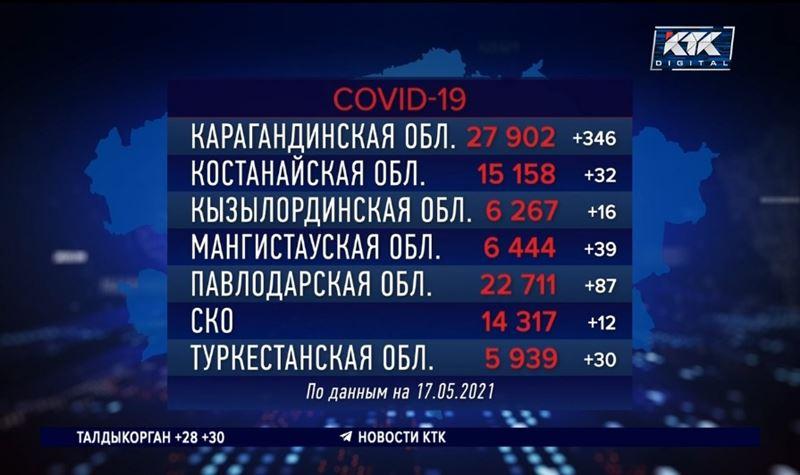 В Карагандинской области за сутки выявили 346 инфицированных