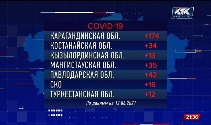 Свыше 400 тысяч казахстанцев заразилось коронавирусом