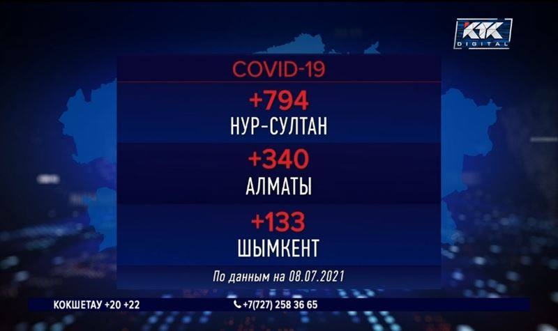 От ковида и пневмонии за сутки скончались 34 казахстанца