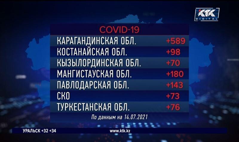 4375 зараженных обнаружили в Казахстане за сутки