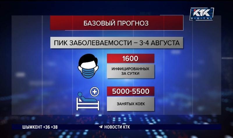 Пик заболеваемости ковидом в Алматы придется на август