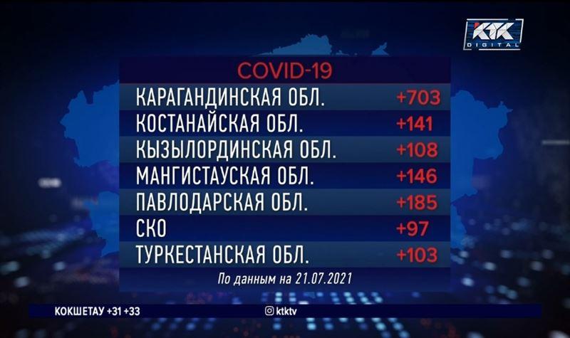 В Казахстане зафиксировано более полумиллиона случаев заражения КВИ
