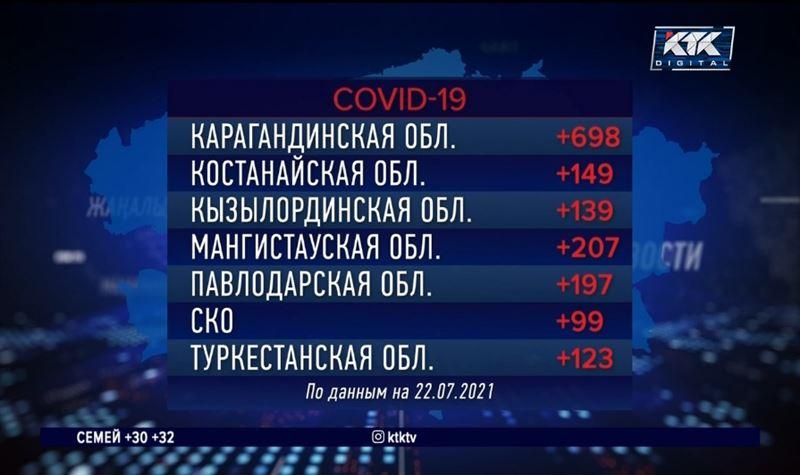 В Алматы за сутки выявили почти 1000 больных ковидом