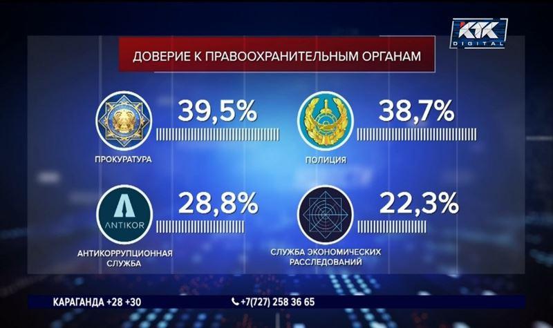 Доверяют ли казахстанцы полиции: опубликованы результаты опроса