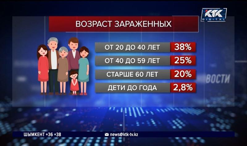 В Алматы увеличивается прирост зараженных КВИ