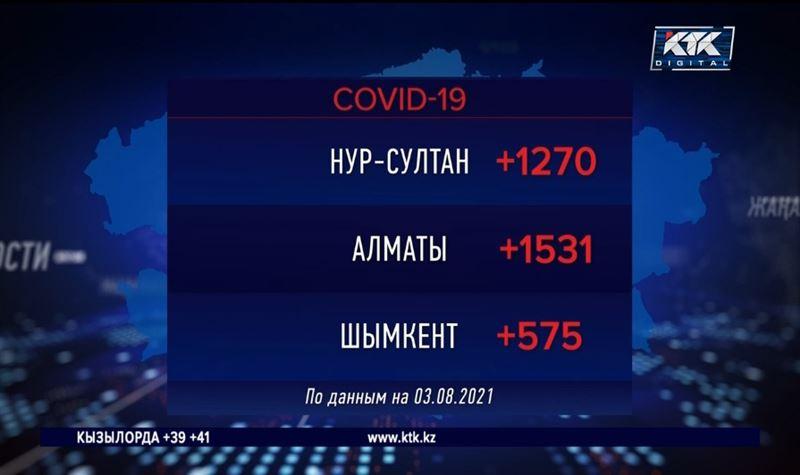 В Алматы открыли новые стационары для больных ковидом