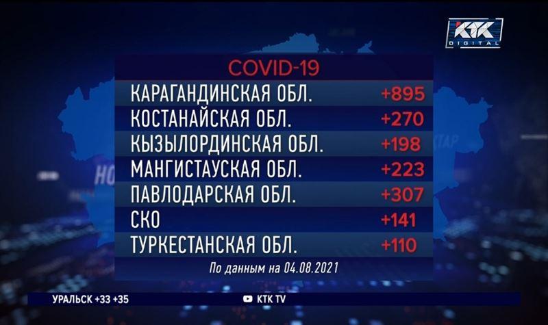 За сутки от ковида и пневмонии умерли 149 казахстанцев
