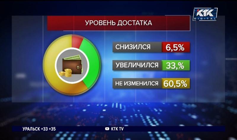 Каждый третий казахстанец считает, что в этом году жить стало лучше