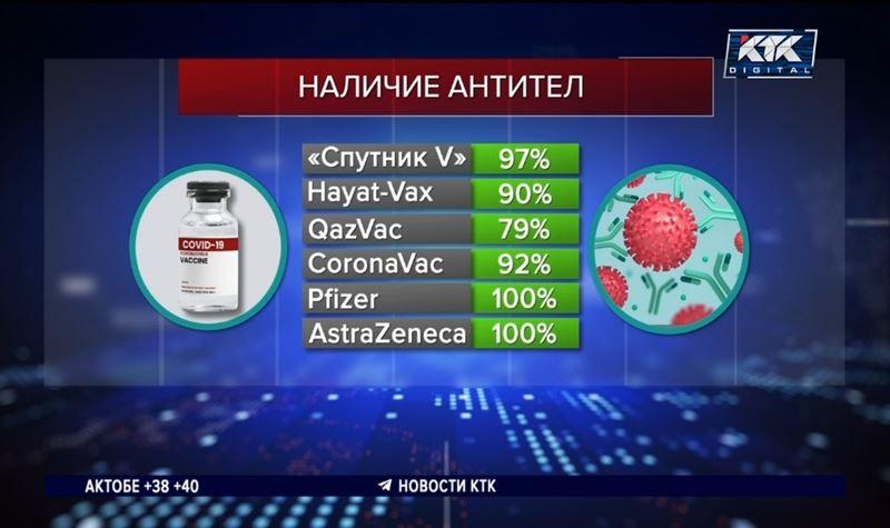 Наличие антител после разных вакцин проанализировали в Нур-Султане