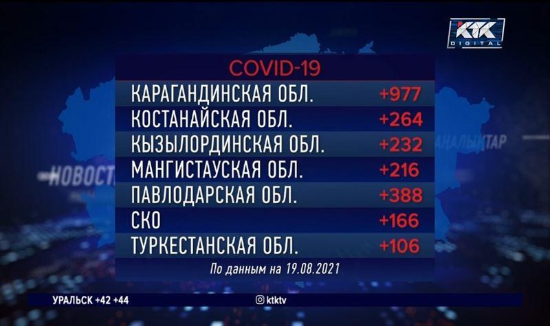 Почти 140 казахстанцев умерли за сутки от ковида и пневмонии