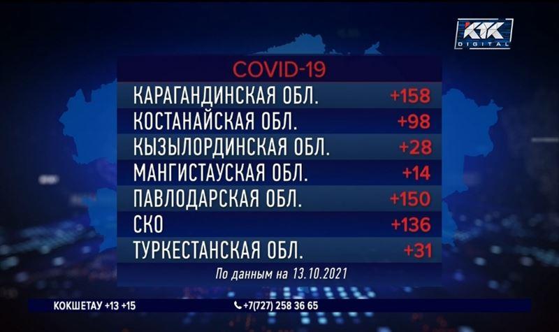 Алматы вновь вышел в лидеры по суточному приросту зараженных КВИ