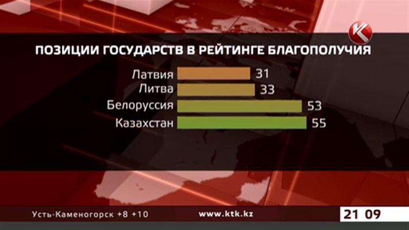 Казахстан потерял 8 позиций в мировом рейтинге благополучия