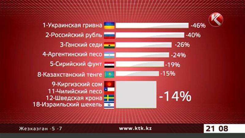 Тенге с гривной и рублем попал в список самых слабых валют