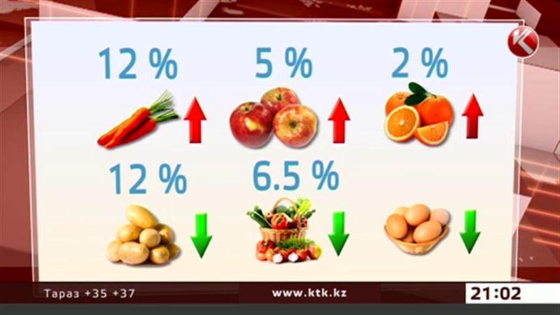 Комитет по статистике: инфляция в Казахстане составила полтора процента