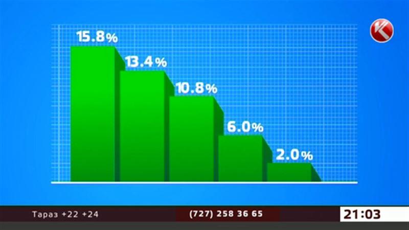 Уровень инфляции в РК подбирается к трём процентам
