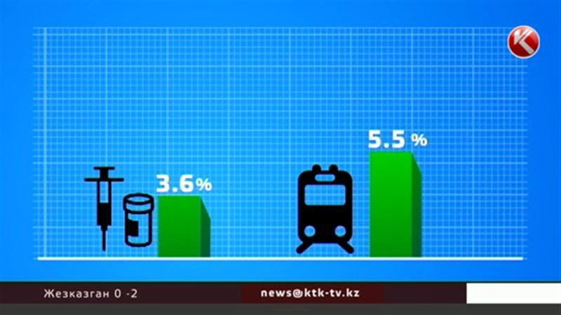 Лекарства серьезно дорожают в Казахстане