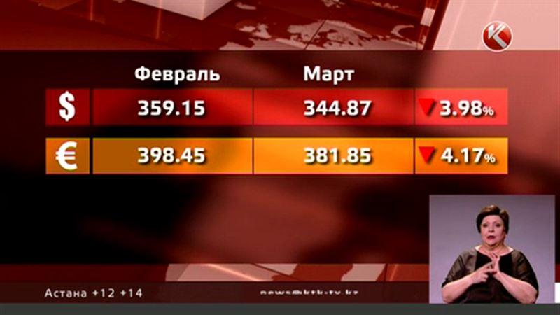 По итогам марта тенге победил «американца» и «европейца»