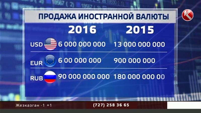Казахстанцы теряют интерес к американским, европейским и российским деньгам