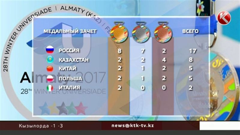 Универсиада-2017: Казахстан вышел на второе место по медальному зачету