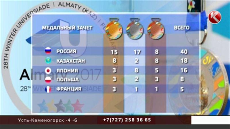 Сборная Казахстана сохранила за собой второе место в общекомандном зачете