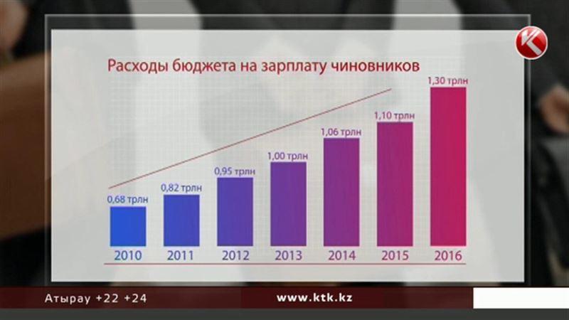 На зарплату госслужащих выделяют 1 триллион 320 миллиардов